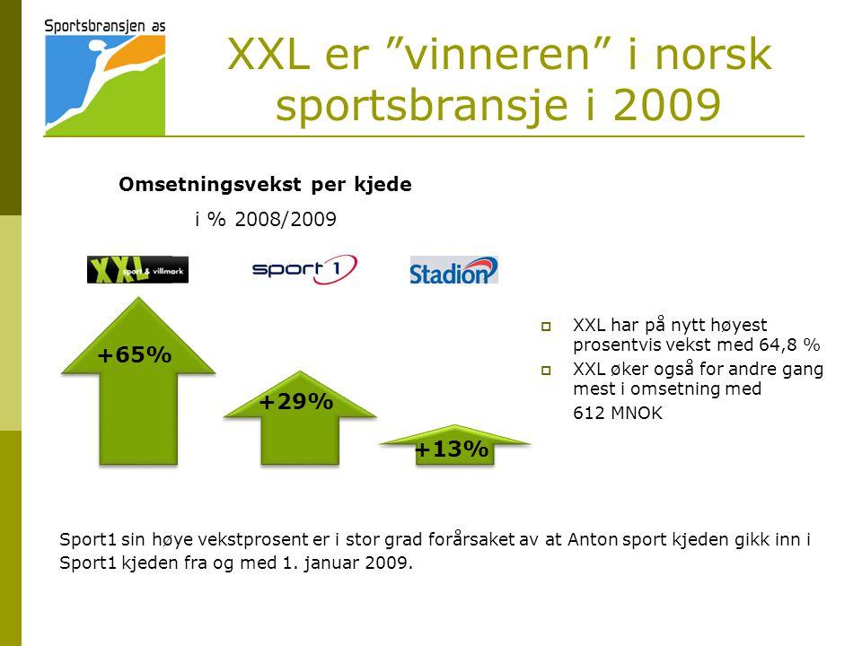 XXL er vinneren i norsk sportsbransje i 2009  XXL har på nytt høyest prosentvis vekst med 64,8 %  XXL øker også for andre gang mest i omsetning med 612 MNOK Sport1 sin høye vekstprosent er i stor grad forårsaket av at Anton sport kjeden gikk inn i Sport1 kjeden fra og med 1.