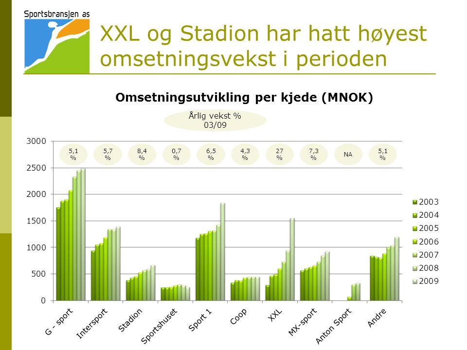 XXL og Stadion har hatt høyest omsetningsvekst i perioden Årlig vekst % 03/09 Omsetningsutvikling per kjede (MNOK) 5,1 % 5,7 % 8,4 % 0,7 % 6,5 % 4,3 % 27 % 7,3 % NA 5,1 %