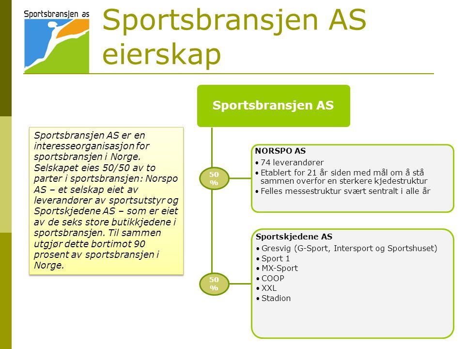 Sportsbransjen AS eierskap Sportsbransjen AS NORSPO AS •74 leverandører •Etablert for 21 år siden med mål om å stå sammen overfor en sterkere kjedestruktur •Felles messestruktur svært sentralt i alle år Sportskjedene AS •Gresvig (G-Sport, Intersport og Sportshuset) •Sport 1 •MX-Sport •COOP •XXL •Stadion 50 % Sportsbransjen AS er en interesseorganisasjon for sportsbransjen i Norge.