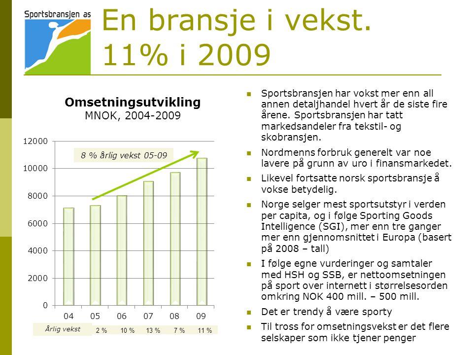 En bransje i vekst. 11% i 2009  Sportsbransjen har vokst mer enn all annen detaljhandel hvert år de siste fire årene. Sportsbransjen har tatt markeds