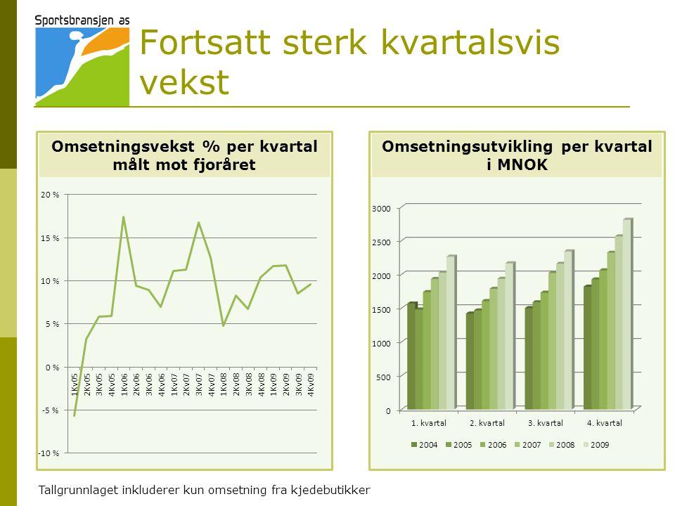 Fortsatt sterk kvartalsvis vekst Omsetningsvekst % per kvartal målt mot fjoråret Omsetningsutvikling per kvartal i MNOK Tallgrunnlaget inkluderer kun