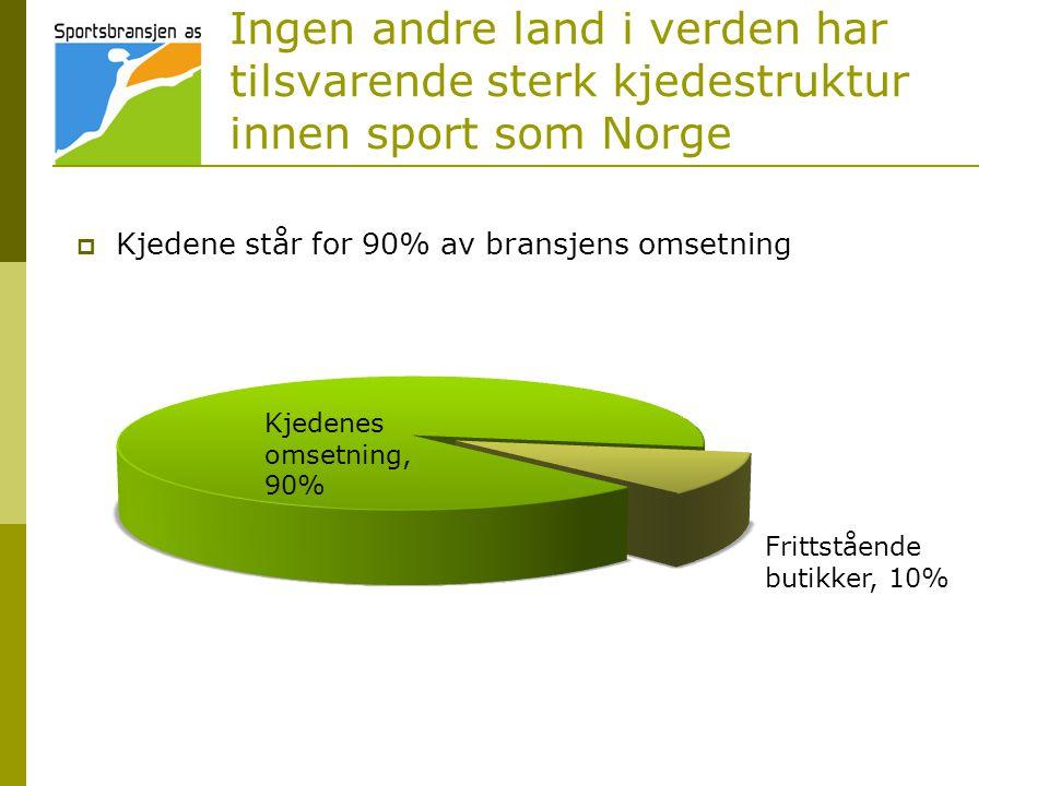 Ingen andre land i verden har tilsvarende sterk kjedestruktur innen sport som Norge  Kjedene står for 90% av bransjens omsetning Kjedenes omsetning, 90% Frittstående butikker, 10%