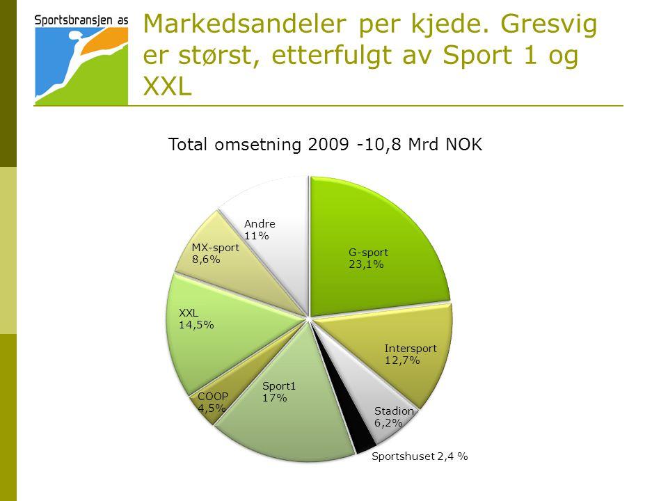 Markedsandeler per kjede. Gresvig er størst, etterfulgt av Sport 1 og XXL Sport1 17% Total omsetning 2009 -10,8 Mrd NOK