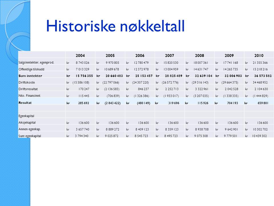 Nøkkeltall 2004 - 2010 Salgsinntekter, egenproduserte Offentlige tilskudd Netto finansinntekter