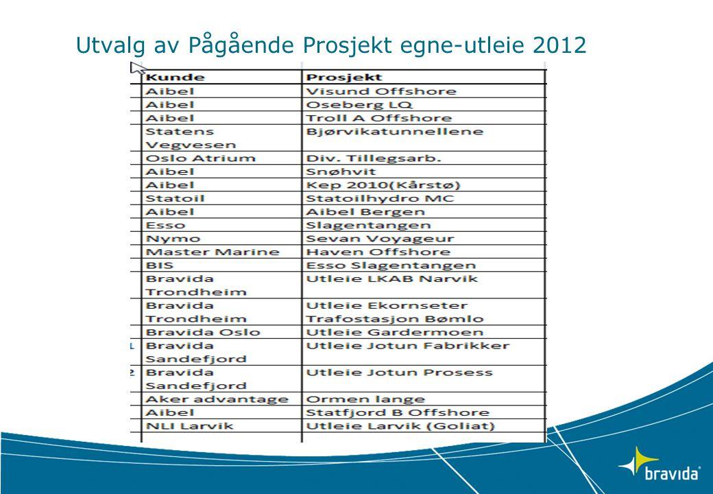 Utvalg av Pågående Prosjekt egne-utleie 2012