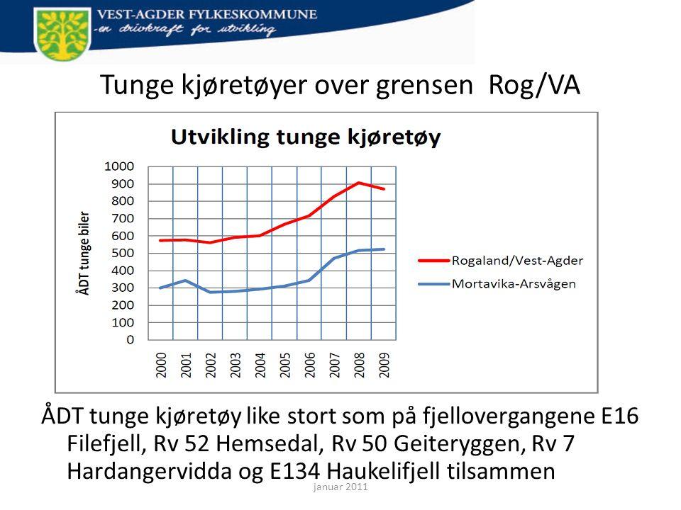 Tunge kjøretøyer over grensen Rog/VA ÅDT tunge kjøretøy like stort som på fjellovergangene E16 Filefjell, Rv 52 Hemsedal, Rv 50 Geiteryggen, Rv 7 Hard
