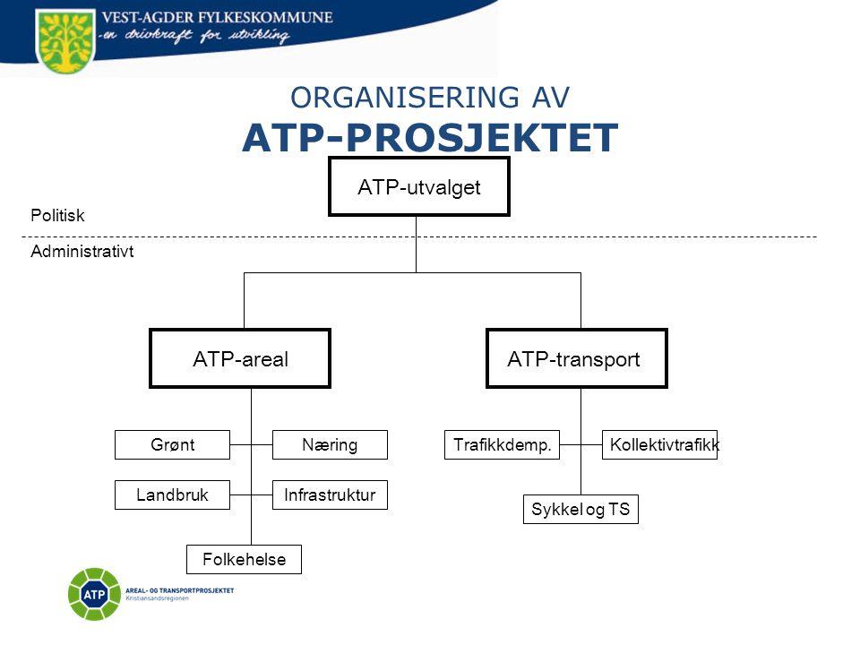 ORGANISERING AV ATP-PROSJEKTET ATP-utvalget ATP-transportATP-areal Politisk Administrativt Kollektivtrafikk Sykkel og TS Trafikkdemp. Infrastruktur Næ