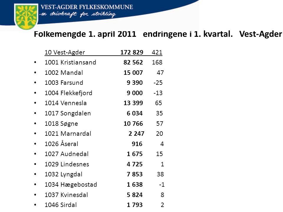 Folkemengde 1. april 2011 endringene i 1. kvartal. Vest-Agder 10 Vest-Agder 172 829 421 • 1001 Kristiansand 82 562 168 • 1002 Mandal 15 007 47 • 1003