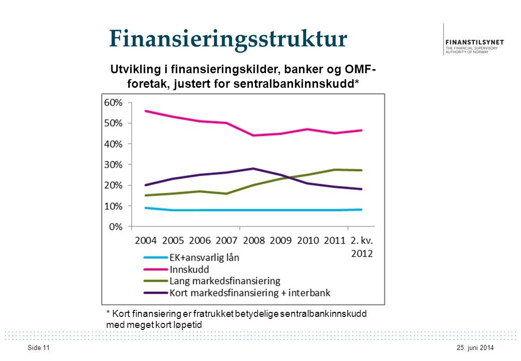 Finansieringsstruktur 25. juni 2014 Side 11 Utvikling i finansieringskilder, banker og OMF- foretak, justert for sentralbankinnskudd* * Kort finansier