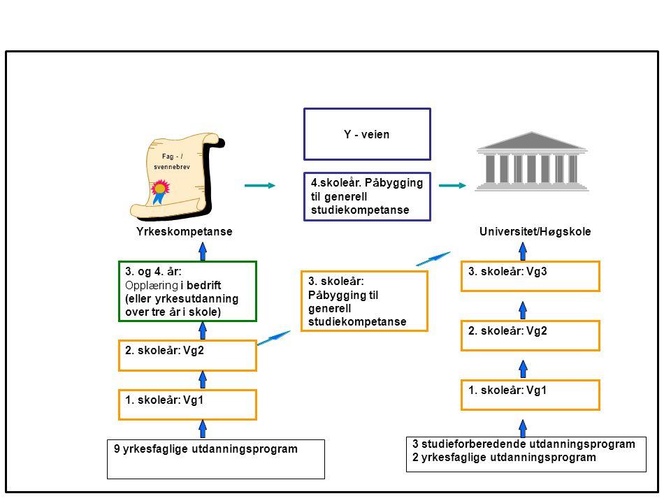 Yrkeskompetanse Fag-/ svennebrev 3 studieforberedende utdanningsprogram 2 yrkesfaglige utdanningsprogram 1. skole å r: Vg1 9 yrkesfaglige utdanningspr