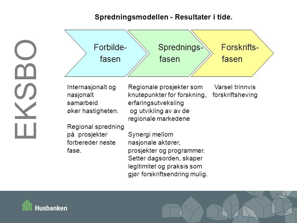 Forbilde- fasen Sprednings- fasen Forskrifts- fasen Spredningsmodellen - Resultater i tide. Internasjonalt og nasjonalt samarbeid øker hastigheten. Re