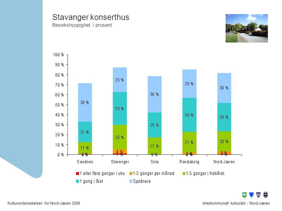 Kulturundersøkelsen for Nord-Jæren 2006Interkommunalt kulturråd - Nord-Jæren Stavanger konserthus Besøkshyppighet i prosent