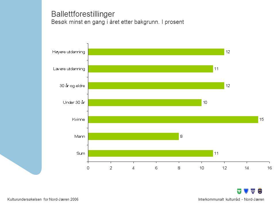 Kulturundersøkelsen for Nord-Jæren 2006Interkommunalt kulturråd - Nord-Jæren Ballettforestillinger Besøk minst en gang i året etter bakgrunn. I prosen