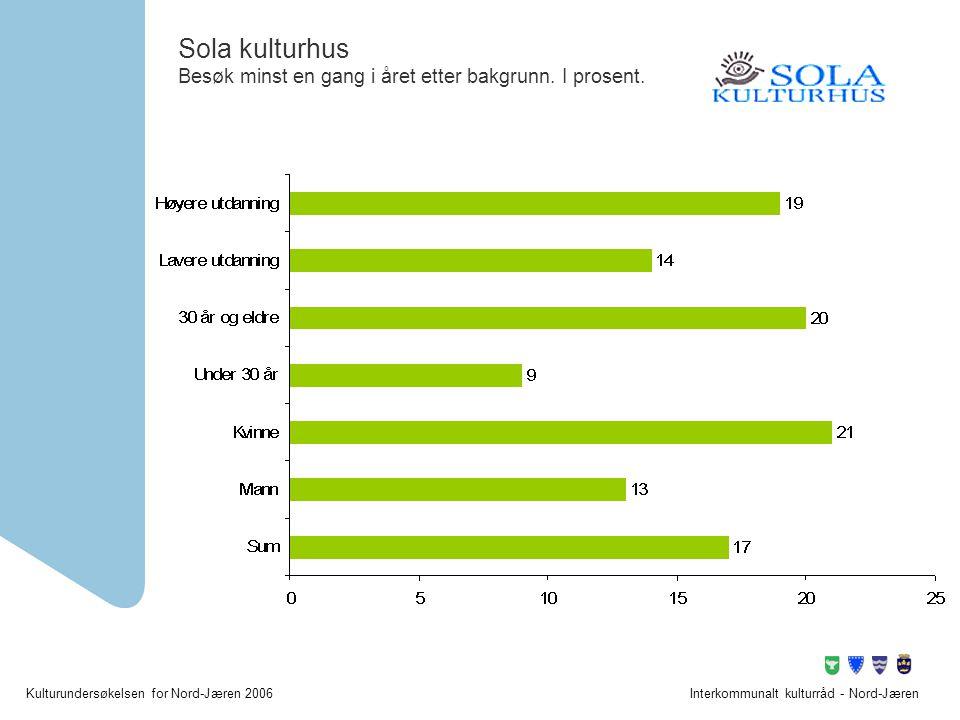 Kulturundersøkelsen for Nord-Jæren 2006Interkommunalt kulturråd - Nord-Jæren Sola kulturhus Besøk minst en gang i året etter bakgrunn. I prosent.