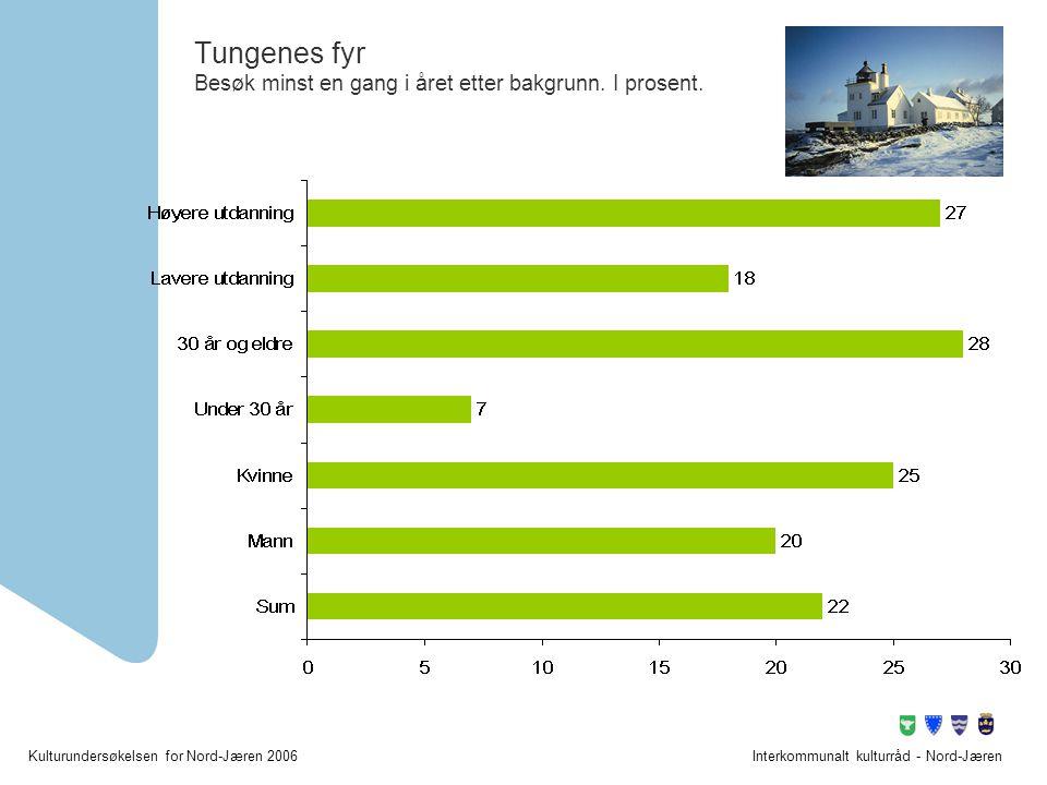 Kulturundersøkelsen for Nord-Jæren 2006Interkommunalt kulturråd - Nord-Jæren Tungenes fyr Besøk minst en gang i året etter bakgrunn. I prosent.