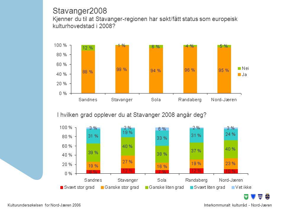 Kulturundersøkelsen for Nord-Jæren 2006Interkommunalt kulturråd - Nord-Jæren Stavanger2008 Kjenner du til at Stavanger-regionen har søkt/fått status s