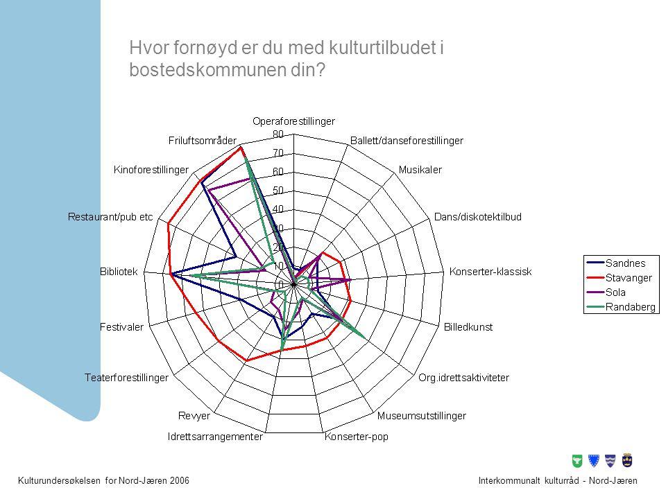Kulturundersøkelsen for Nord-Jæren 2006Interkommunalt kulturråd - Nord-Jæren Hvor fornøyd er du med kulturtilbudet i bostedskommunen din?