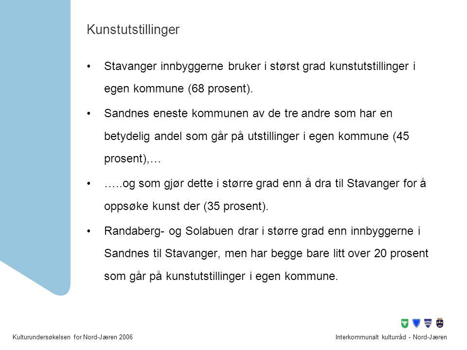 Kulturundersøkelsen for Nord-Jæren 2006Interkommunalt kulturråd - Nord-Jæren Kunstutstillinger •Stavanger innbyggerne bruker i størst grad kunstutstil