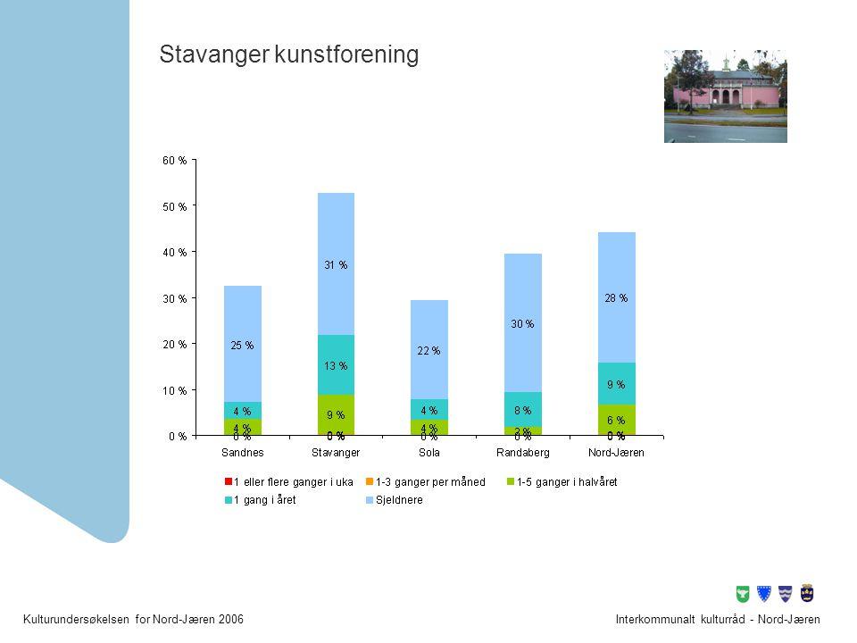 Kulturundersøkelsen for Nord-Jæren 2006Interkommunalt kulturråd - Nord-Jæren Stavanger kunstforening