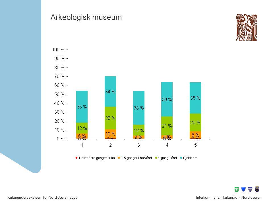 Kulturundersøkelsen for Nord-Jæren 2006Interkommunalt kulturråd - Nord-Jæren Arkeologisk museum