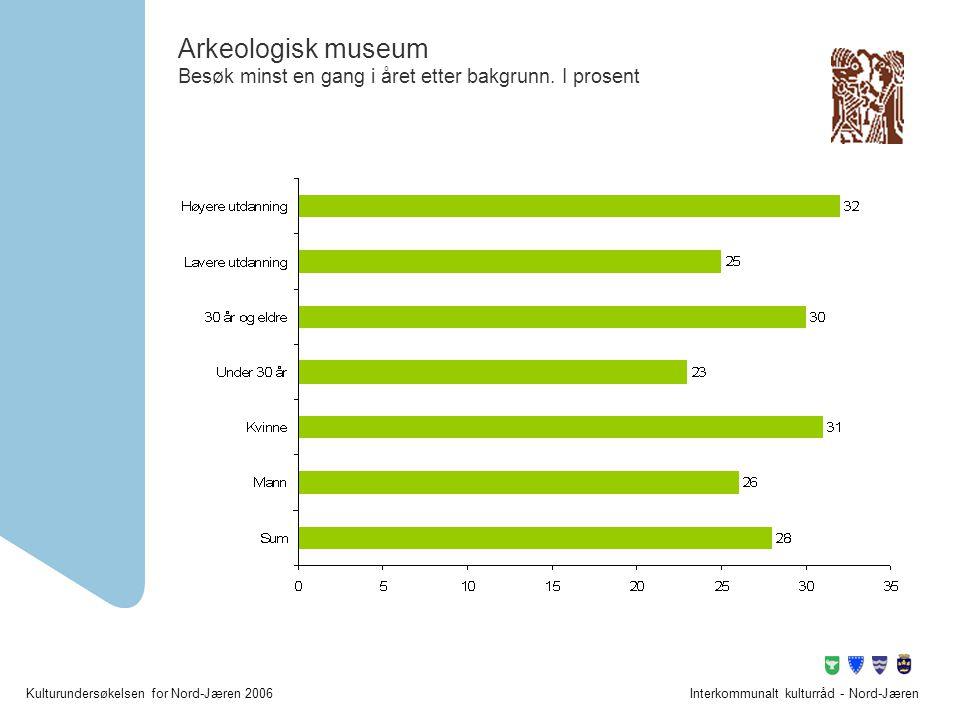 Kulturundersøkelsen for Nord-Jæren 2006Interkommunalt kulturråd - Nord-Jæren Arkeologisk museum Besøk minst en gang i året etter bakgrunn. I prosent