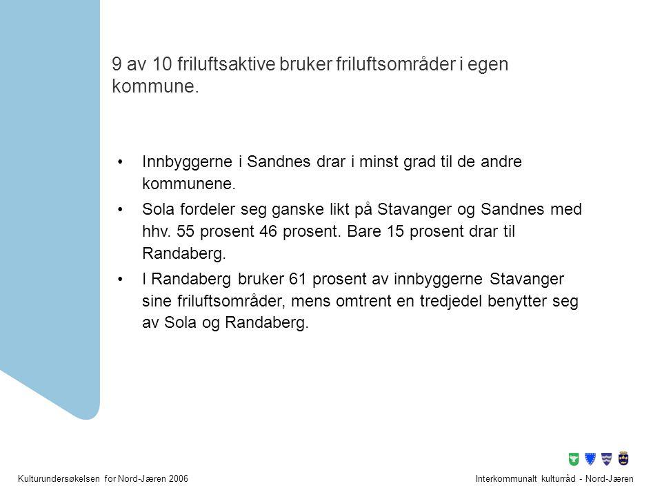 Kulturundersøkelsen for Nord-Jæren 2006Interkommunalt kulturråd - Nord-Jæren 9 av 10 friluftsaktive bruker friluftsområder i egen kommune. •Innbyggern