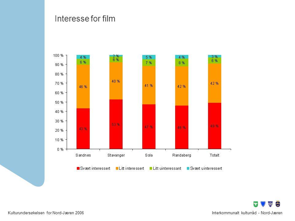 Kulturundersøkelsen for Nord-Jæren 2006Interkommunalt kulturråd - Nord-Jæren Interesse for film