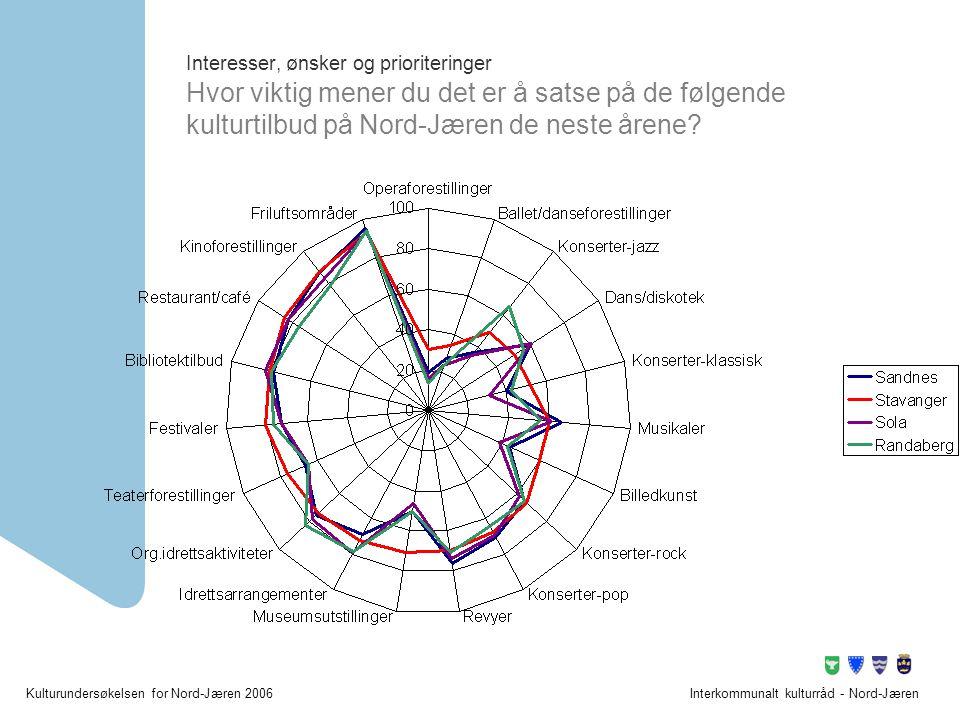 Kulturundersøkelsen for Nord-Jæren 2006Interkommunalt kulturråd - Nord-Jæren Interesser, ønsker og prioriteringer Hvor viktig mener du det er å satse