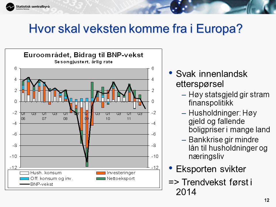 12 Kilde: Reuters EcoWin Hvor skal veksten komme fra i Europa.