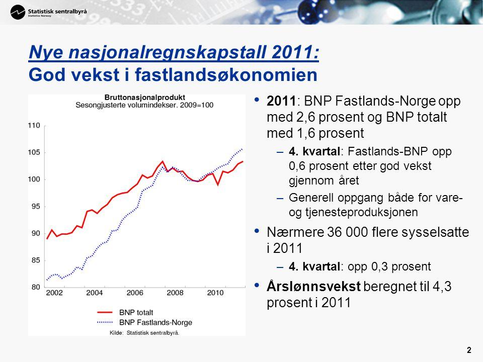 2 Nye nasjonalregnskapstall 2011: God vekst i fastlandsøkonomien • 2011: BNP Fastlands-Norge opp med 2,6 prosent og BNP totalt med 1,6 prosent –4.