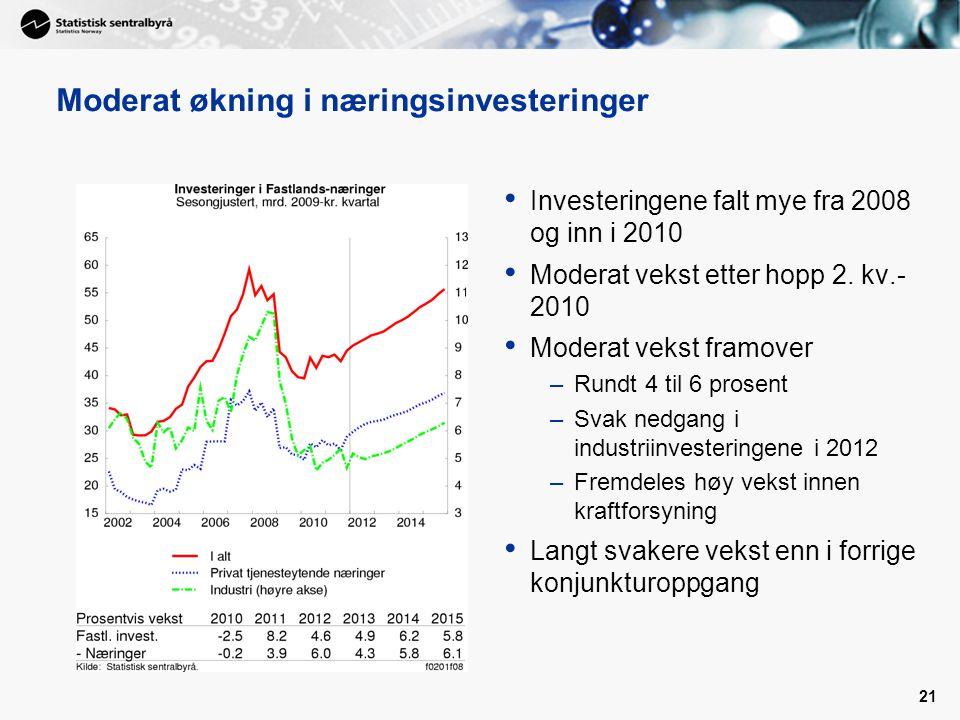 21 Moderat økning i næringsinvesteringer • Investeringene falt mye fra 2008 og inn i 2010 • Moderat vekst etter hopp 2.