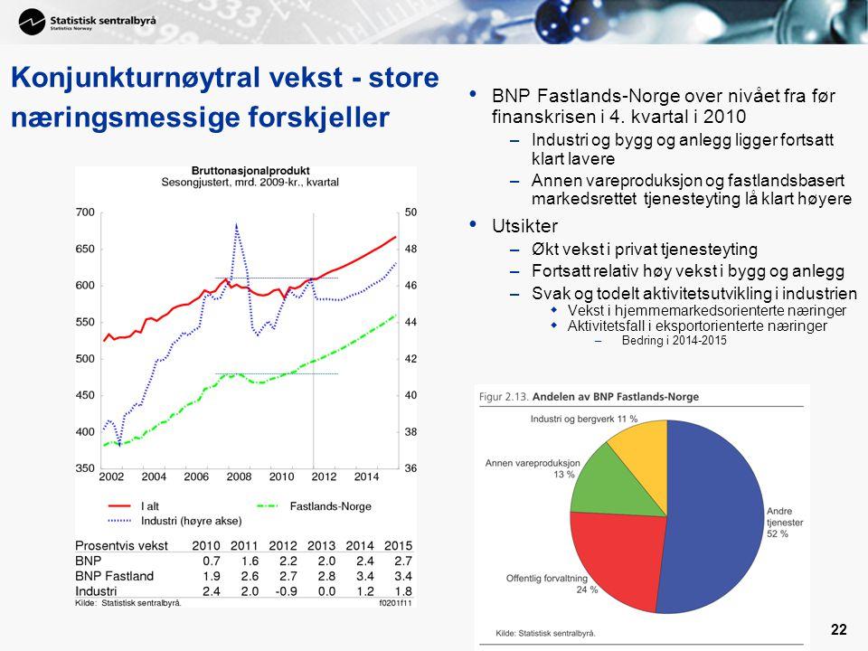 22 • BNP Fastlands-Norge over nivået fra før finanskrisen i 4.