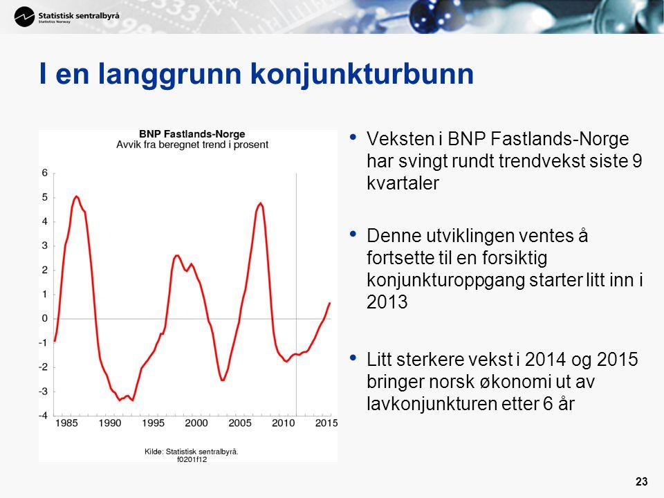 23 I en langgrunn konjunkturbunn • Veksten i BNP Fastlands-Norge har svingt rundt trendvekst siste 9 kvartaler • Denne utviklingen ventes å fortsette til en forsiktig konjunkturoppgang starter litt inn i 2013 • Litt sterkere vekst i 2014 og 2015 bringer norsk økonomi ut av lavkonjunkturen etter 6 år