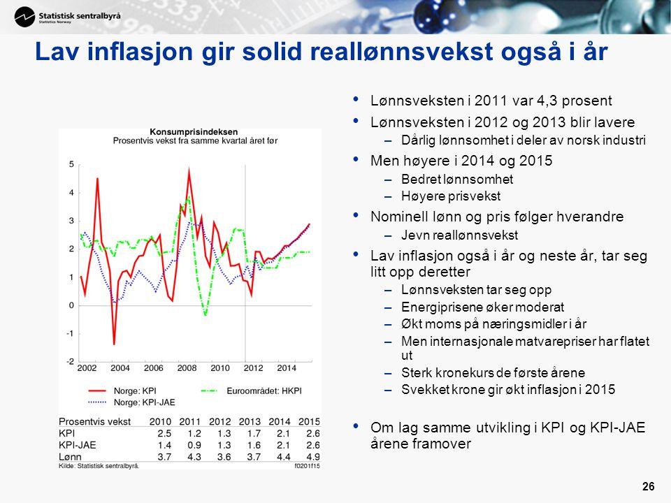26 Lav inflasjon gir solid reallønnsvekst også i år • Lønnsveksten i 2011 var 4,3 prosent • Lønnsveksten i 2012 og 2013 blir lavere –Dårlig lønnsomhet i deler av norsk industri • Men høyere i 2014 og 2015 –Bedret lønnsomhet –Høyere prisvekst • Nominell lønn og pris følger hverandre –Jevn reallønnsvekst • Lav inflasjon også i år og neste år, tar seg litt opp deretter –Lønnsveksten tar seg opp –Energiprisene øker moderat –Økt moms på næringsmidler i år –Men internasjonale matvarepriser har flatet ut –Sterk kronekurs de første årene –Svekket krone gir økt inflasjon i 2015 • Om lag samme utvikling i KPI og KPI-JAE årene framover