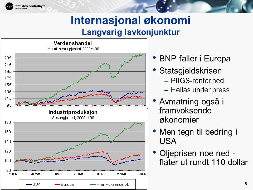 5 • BNP faller i Europa • Statsgjeldskrisen –PIIGS-renter ned –Hellas under press • Avmatning også i framvoksende økonomier • Men tegn til bedring i USA • Oljeprisen noe ned - flater ut rundt 110 dollar Internasjonal økonomi Langvarig lavkonjunktur