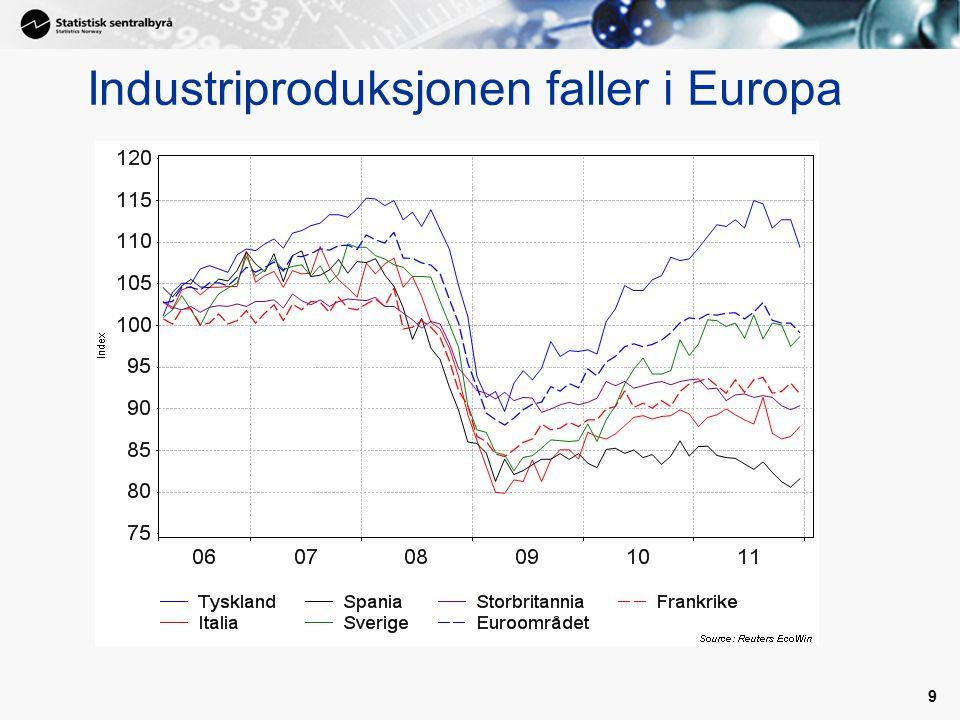 9 Industriproduksjonen faller i Europa