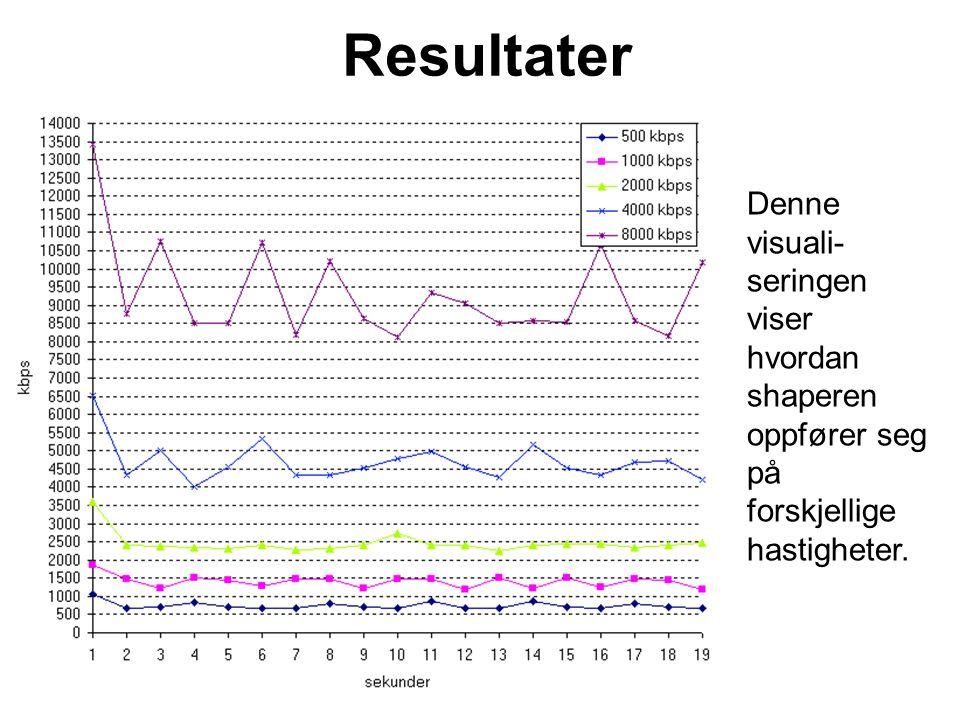 Resultater Denne visuali- seringen viser hvordan shaperen oppfører seg på forskjellige hastigheter.