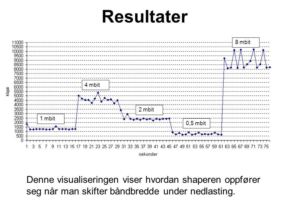 Resultater Denne visualiseringen viser hvordan shaperen oppfører seg når man skifter båndbredde under nedlasting.