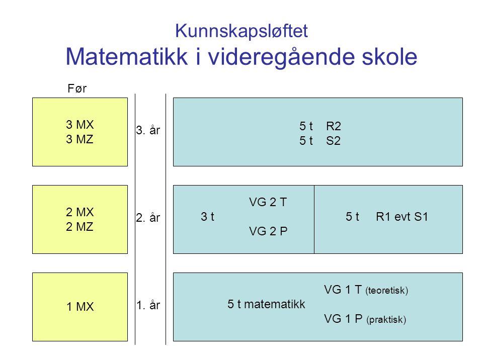 Kunnskapsløftet Matematikk i videregående skole 3 MX 3 MZ 2 MX 2 MZ 1 MX 3. år 2. år 1. år Før VG 1 T (teoretisk) 5 t matematikk VG 1 P (praktisk) VG