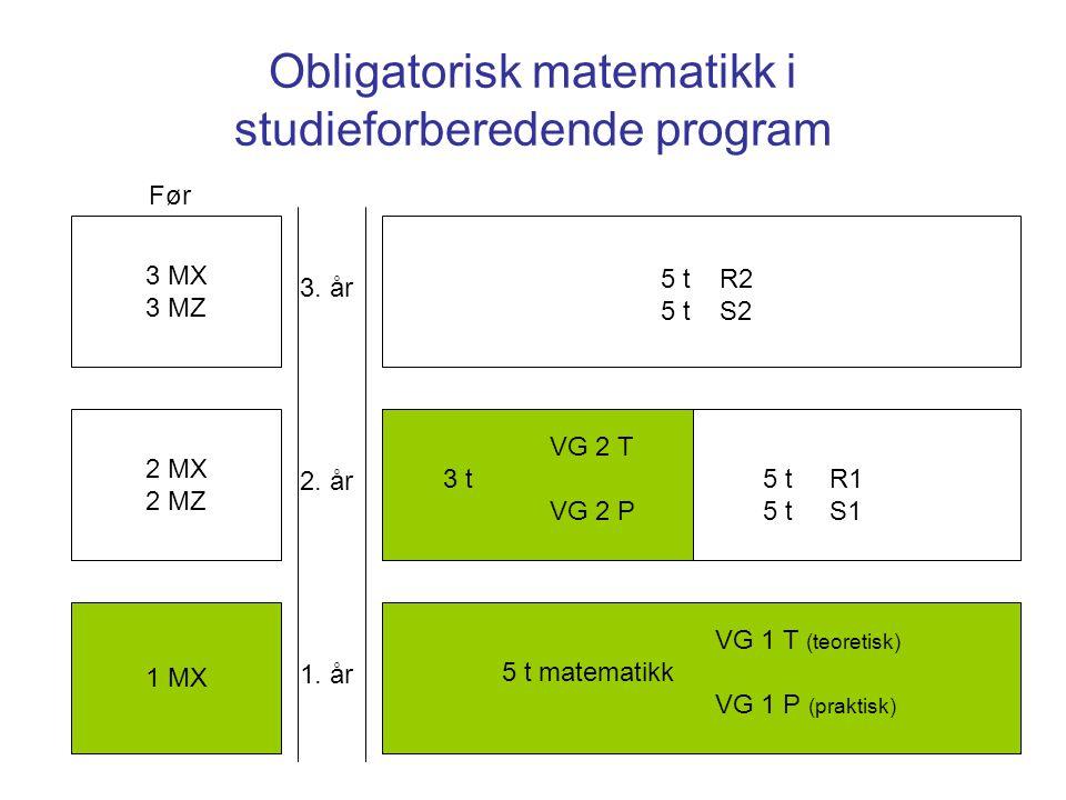 Obligatorisk matematikk i studieforberedende program 3 MX 3 MZ 2 MX 2 MZ 1 MX 3. år 2. år 1. år Før VG 1 T (teoretisk) 5 t matematikk VG 1 P (praktisk