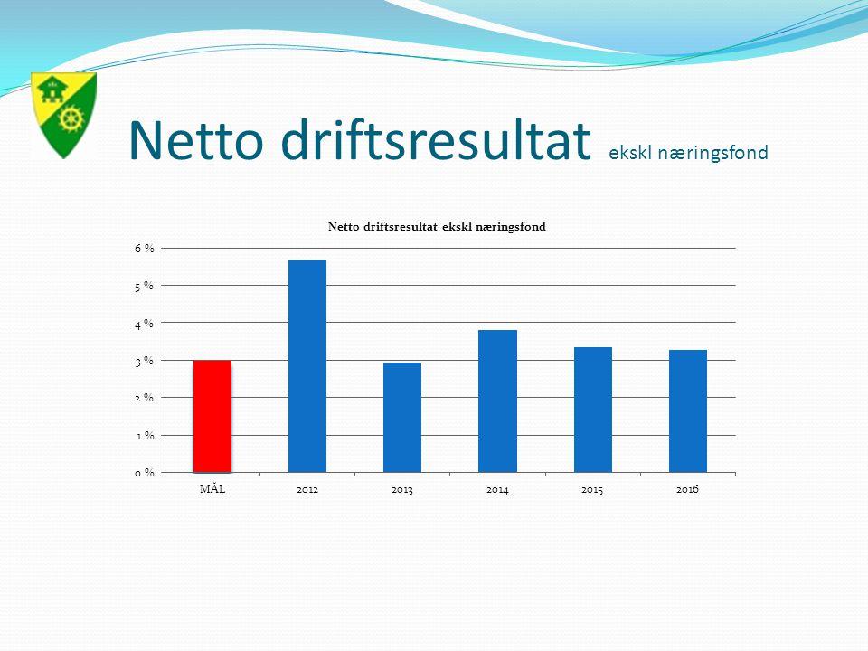 Netto driftsresultat ekskl næringsfond