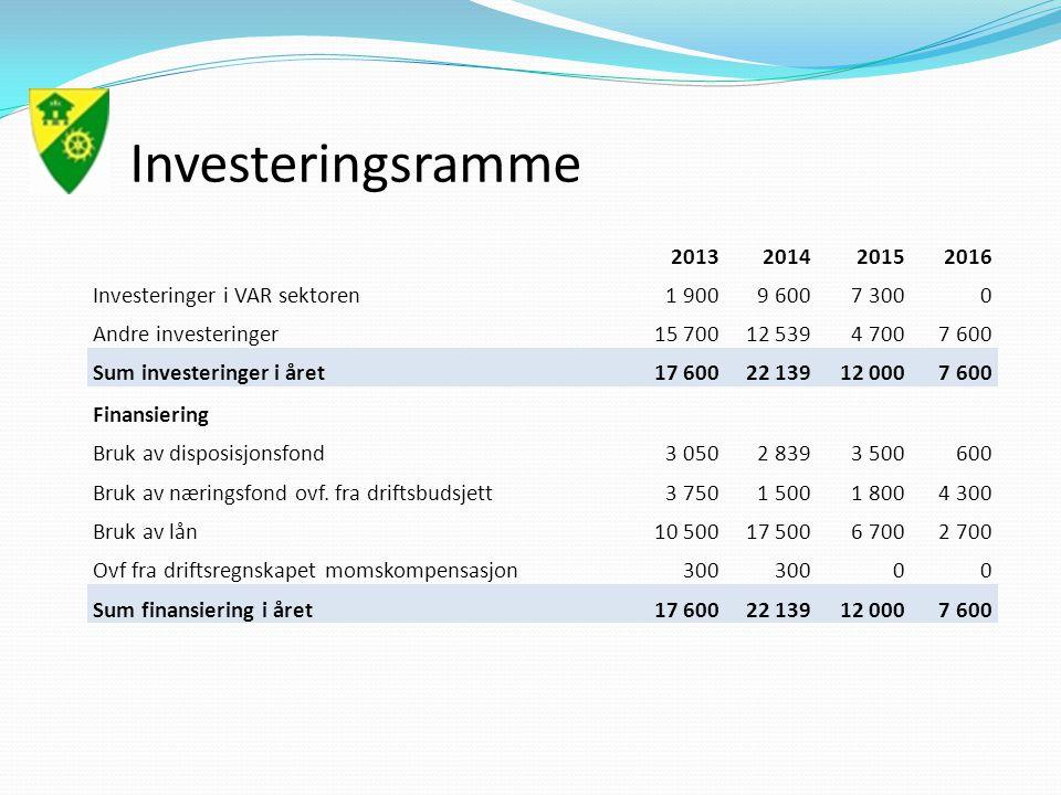 Investeringsramme 2013201420152016 Investeringer i VAR sektoren1 9009 6007 3000 Andre investeringer15 70012 5394 7007 600 Sum investeringer i året17 60022 13912 0007 600 Finansiering Bruk av disposisjonsfond3 0502 8393 500600 Bruk av næringsfond ovf.