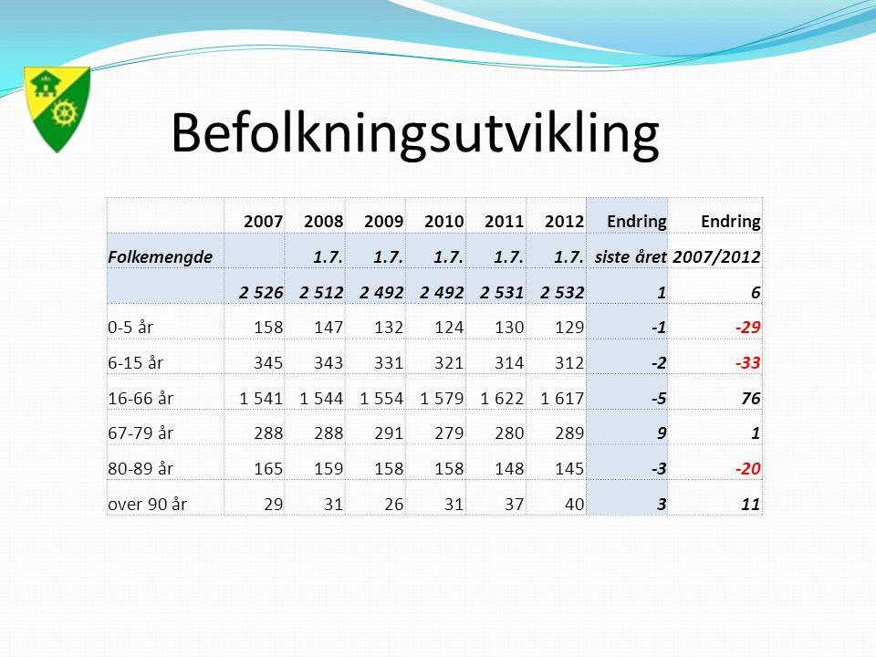 Befolkningsutvikling 200720082009201020112012Endring Folkemengde 1.7.