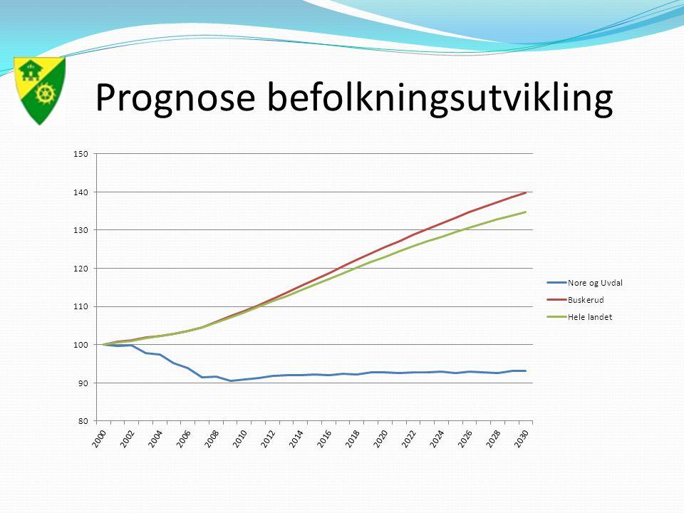 Prognose befolkningsutvikling