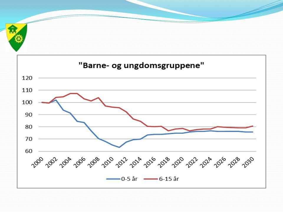 Langsiktig gjeld - rentenivå 20122013201420152016 Lånegjeld pr.