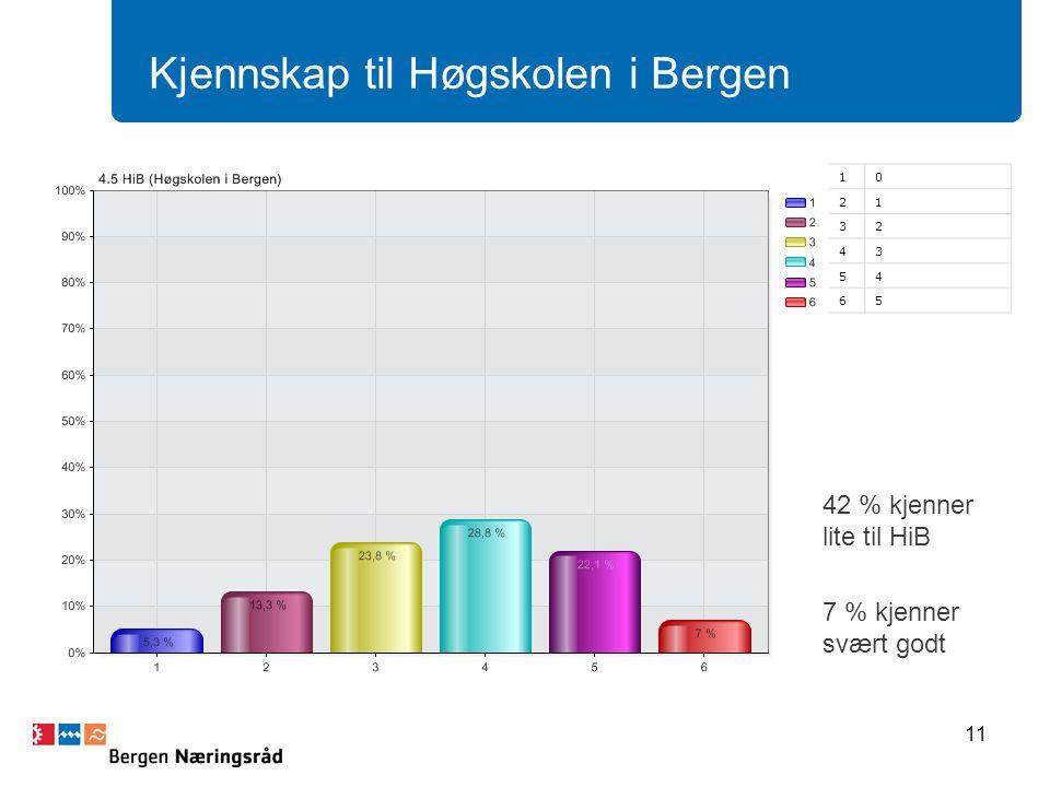 11 Kjennskap til Høgskolen i Bergen 10 21 32 43 54 65 42 % kjenner lite til HiB 7 % kjenner svært godt