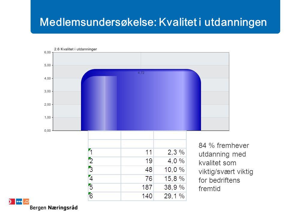 Medlemsundersøkelse: Kvalitet i utdanningen 84 % fremhever utdanning med kvalitet som viktig/svært viktig for bedriftens fremtid