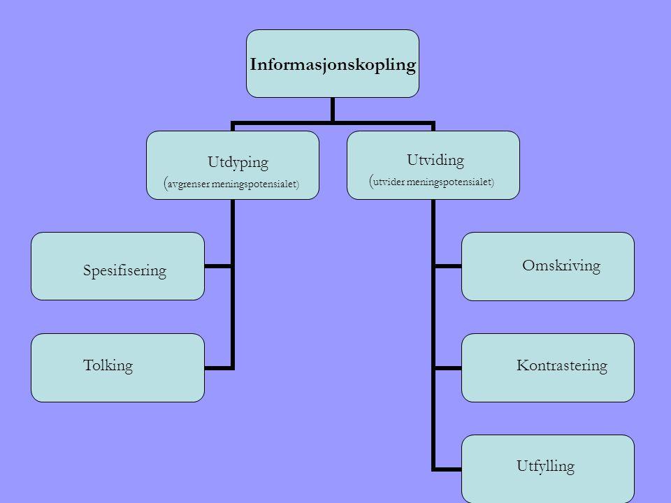 Informasjonskopling Utdyping ( avgrenser meningspotensialet) Utviding ( utvider meningspotensialet) Spesifisering Tolking Omskriving Kontrastering Utf
