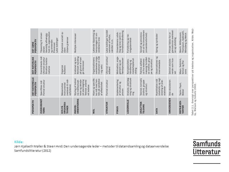 Kilde: Jørn Kjølseth Møller & Steen Hvid: Den undersøgende leder – metoder til dataindsamling og dataanvendelse Samfundslitteratur (2012)