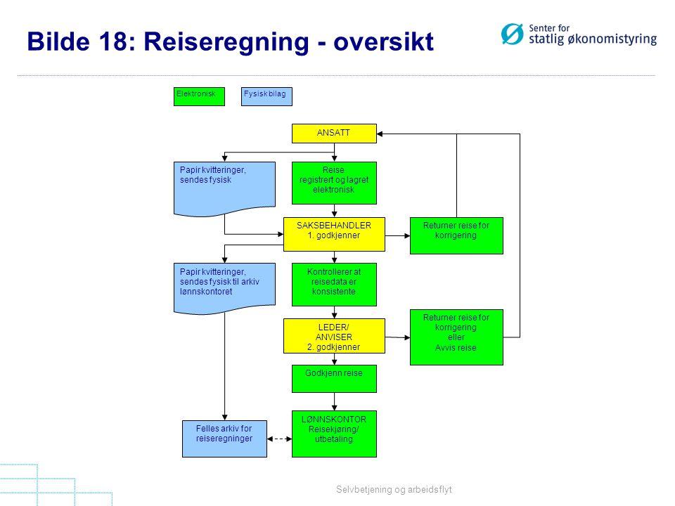 Selvbetjening og arbeidsflyt ANSATT Reise registrert og lagret elektronisk SAKSBEHANDLER 1.